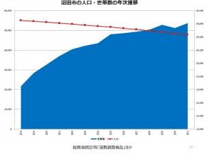 沼田市の人口、世帯数の推移②