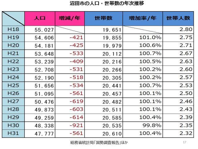 沼田市の人口、世帯数の推移①
