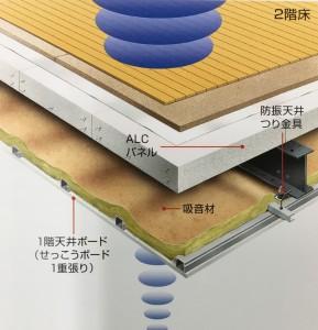 床構造(ALC100mm)